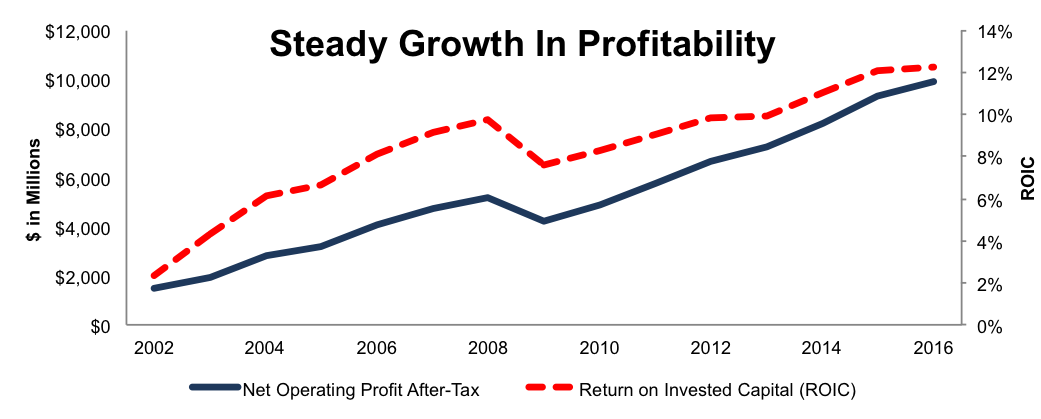 newconstructs_dis_profitablitygrowth_2017-01-10
