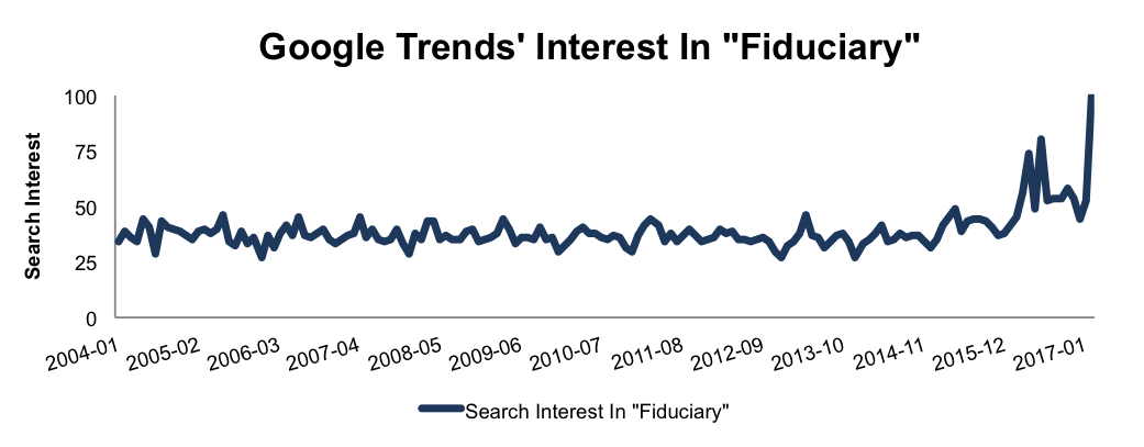 newconstructs_googletrends_fiduciary_2017-02-28