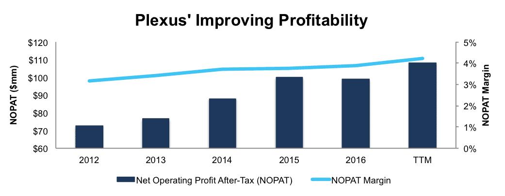 newconstructs_plxs_improvingprofitability_2017-02-22